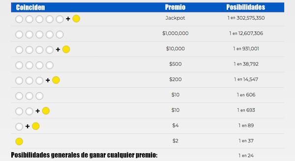Como se juega el Mega Millions en Chile