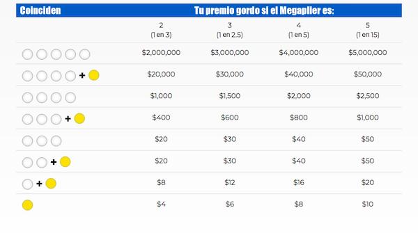 Megaplier Mega Millions Chile
