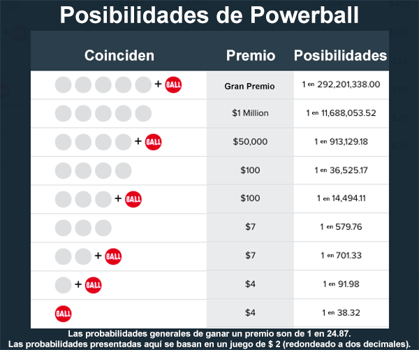 Posibilidades de Powerball en Argentina