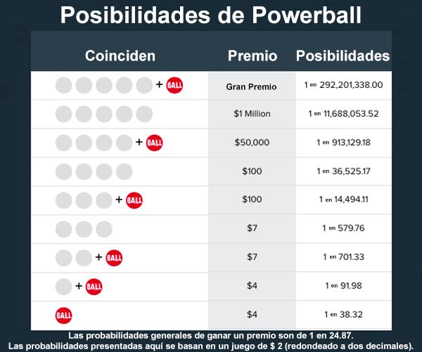 Posibilidades-de-Powerball-en-Honduras
