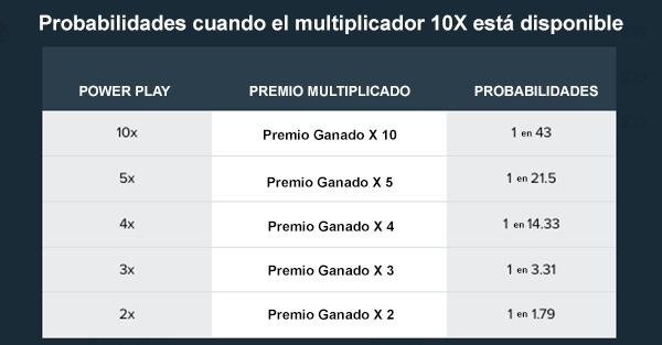 Powerball en Argentina Probabilidades de 10x Multiplier