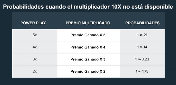 Powerball en Argentina Probabilidades de 5x 4x 3x 2x Multiplier