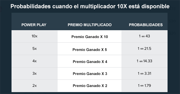 Powerball-en-Belice-Probabilidades-de-10x-Multiplier