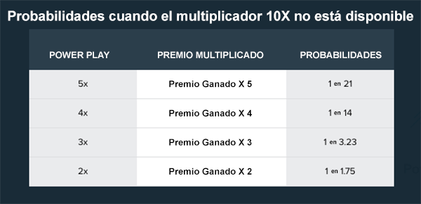 Powerball-en-Peru-Probabilidades-de-5x-4x-3x-2x-Multiplier